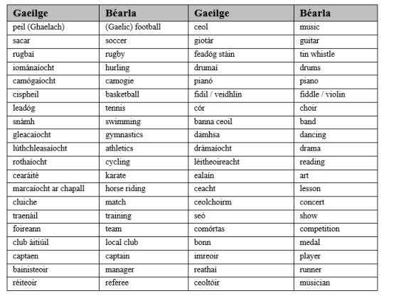 Irish phrases
